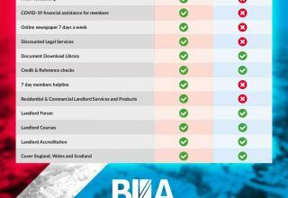 Best 2020 British Landlords Association