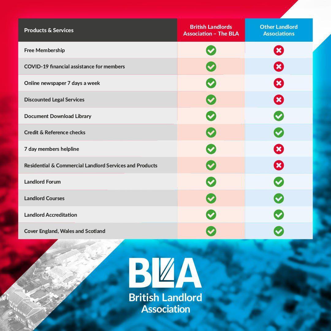 comparison for British Landlord Association